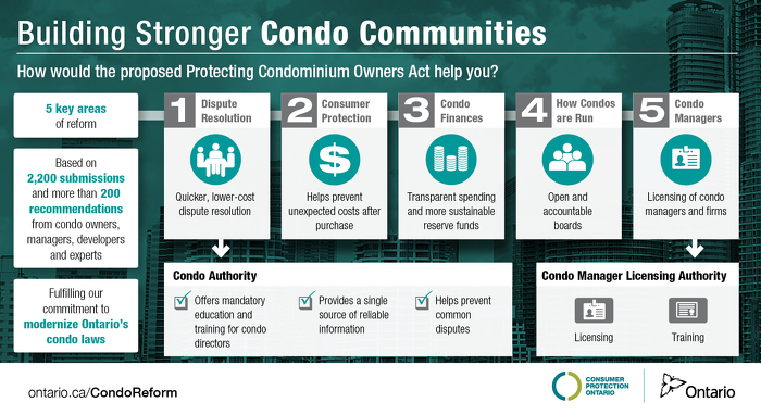 Ontario Increasing Protections for Condo Owners
