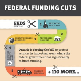Image: Infographic of Federal Funding Cuts