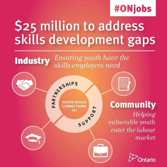 Fostering Talent and Skills for the New Economy