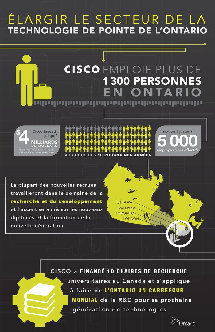 Créer des emplois dans le secteur de la haute technologie en Ontario