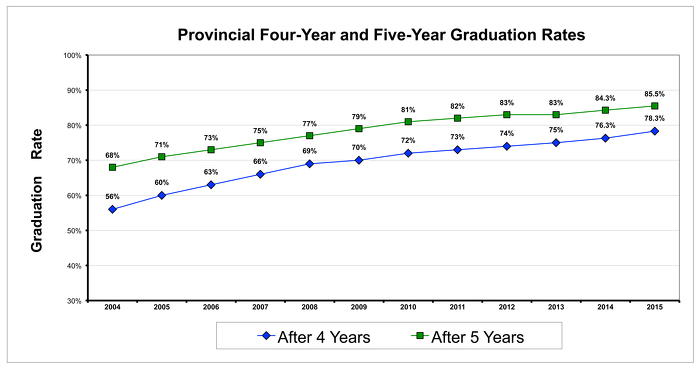 2015 Graduation Rates Across the Province