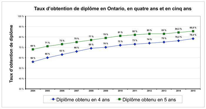 Taux d'obtention du diplôme d'études secondaires 2015 en Ontario