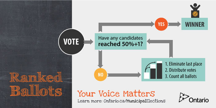 Ontario to Introduce Ranked Ballot Option for Municipal Elections