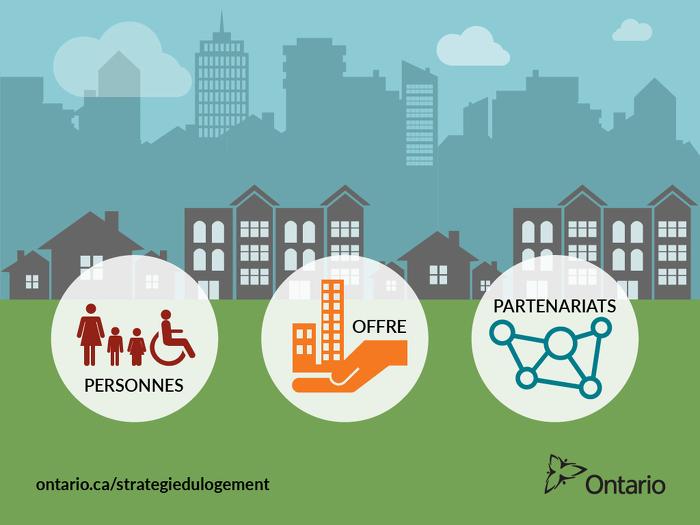 @ONgouv met à jour la stratégie à long terme de #logementabordable autour de trois thèmes : personnes, offre, partenariats