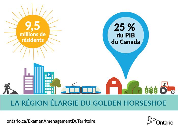 La région élargie du Golden Horseshoe est le principal moteur économique du Canada