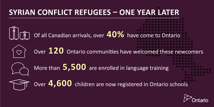 Ontario Continuing to Welcome and Support Syrian Refugees