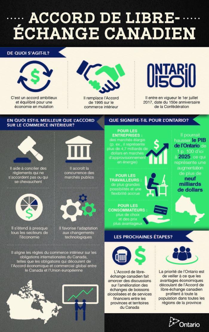 Déclaration du ministre Duguid au sujet de la conclusion de l'Accord de libre-échange canadien