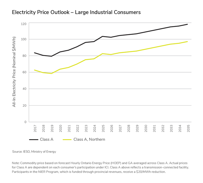 Electricity Price Outlook - Large Industrial Consumer