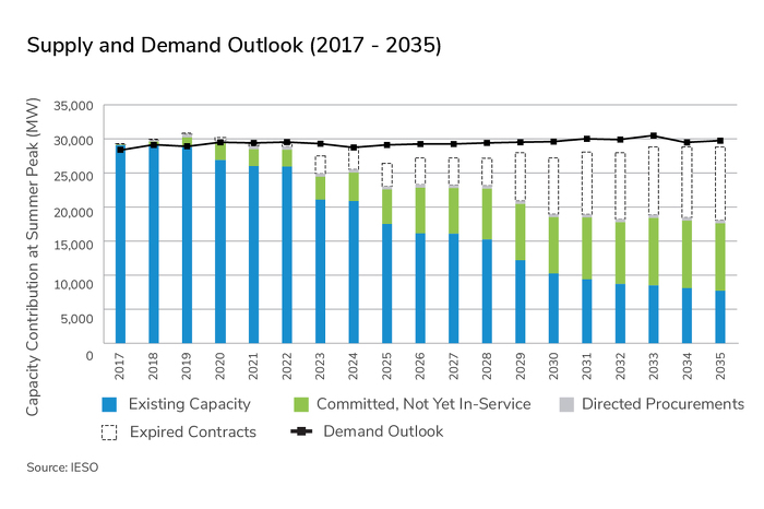Supply and Demand Outlook (2017-2035)