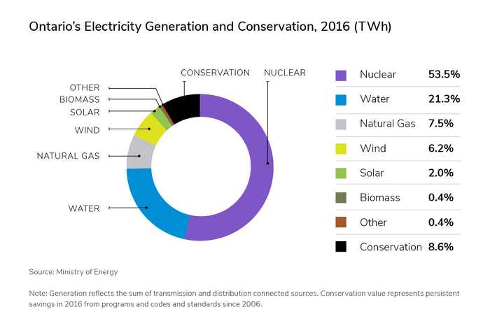Ontario's Electricity Generation and Conservation, 2016