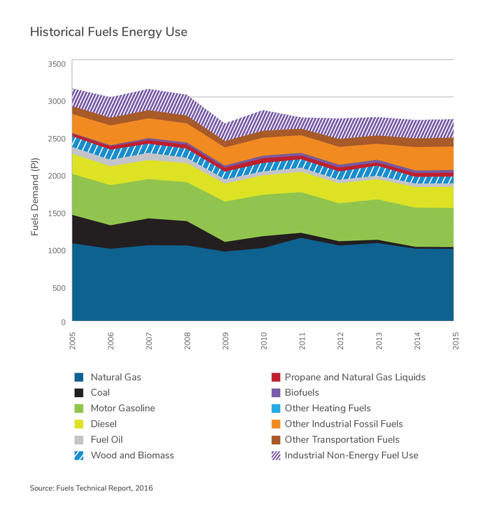 Historical Fuels Energy Use