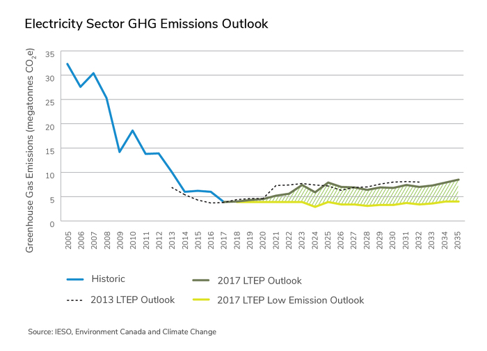 Electricity Sector Greenhouse Gas Emissions Outlook