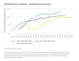 Electricity Price Outlook - Residential Consumers