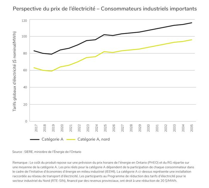 Perspective du prix de l'électricité - Consommateurs industriels importants
