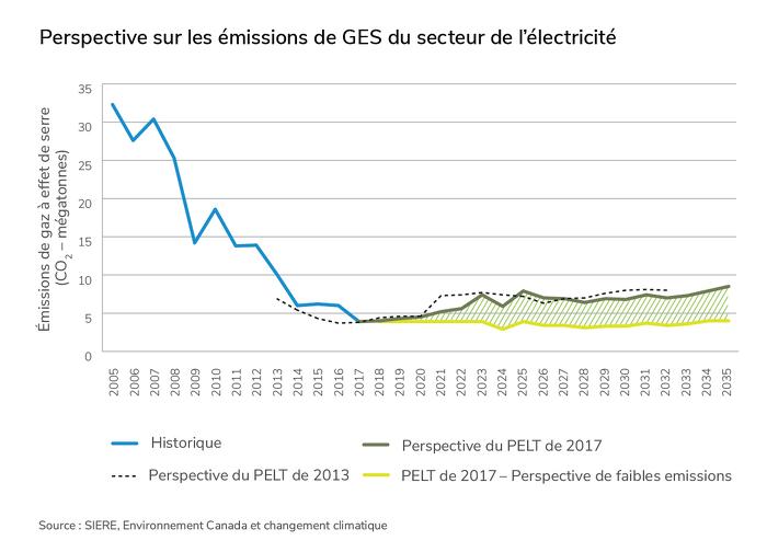 Perspective sur les émissions de gaz à effet de serre du secteur de l'électricité