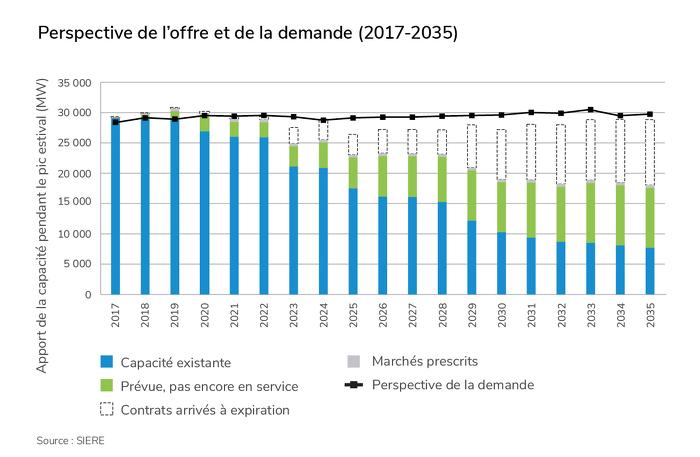 Perspective de l'offre et de la demande (2017-2035)
