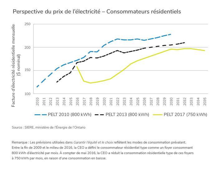Perspective du prix de l'électricité - Consommateurs résidentiels
