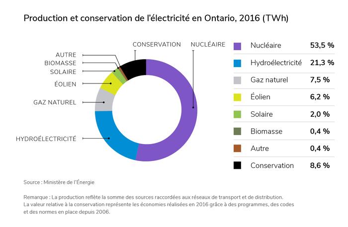 Production et conservation de l'électricité en Ontario, 2016