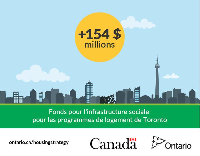 Les gouvernements du Canada et de l'Ontario investissent 154 millions de dollars dans le logement abordable, les refuges et la réparation d'immeubles dans la ville de Toronto