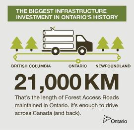 The length of Forest Access Roads maintained in Ontario.