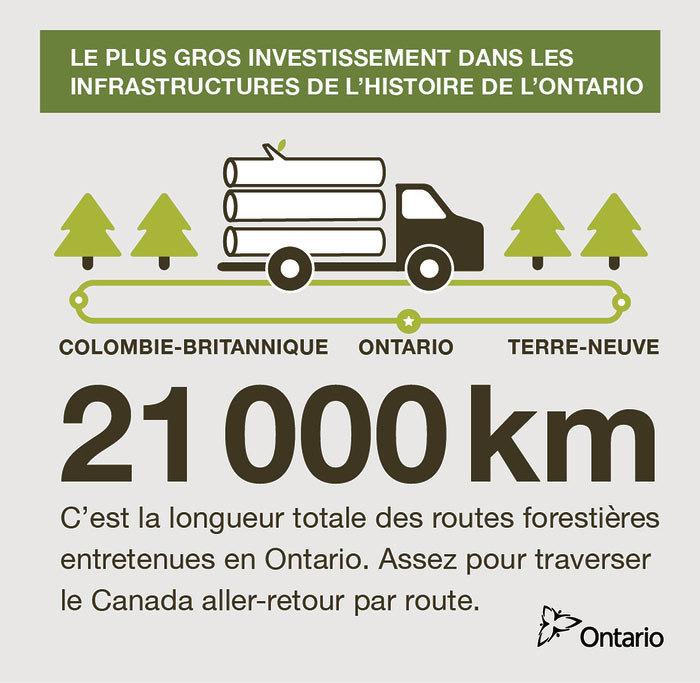 Longueur des routes forestières entretenues en Ontario.