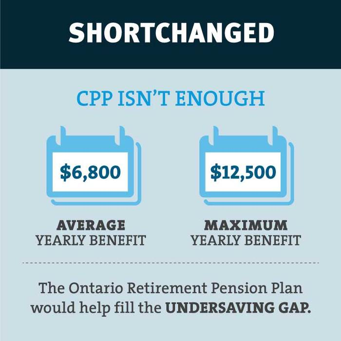 Strengthening Retirement Security in Ontario