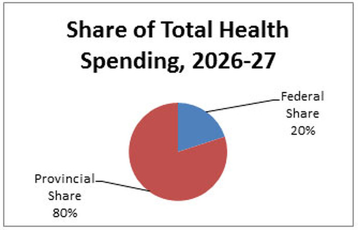 Share of Total Health Spending, 2026-27