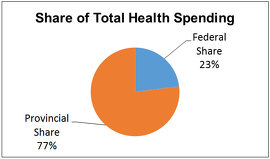 Share of Total Health Spending