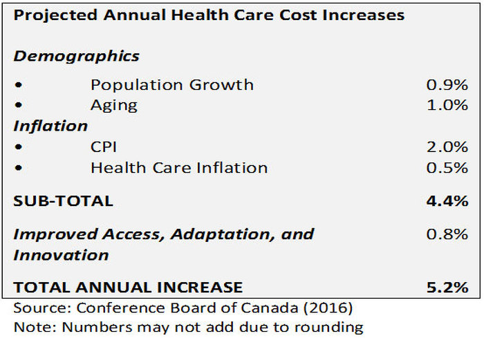 Projected Annual Health Care Cost Increases