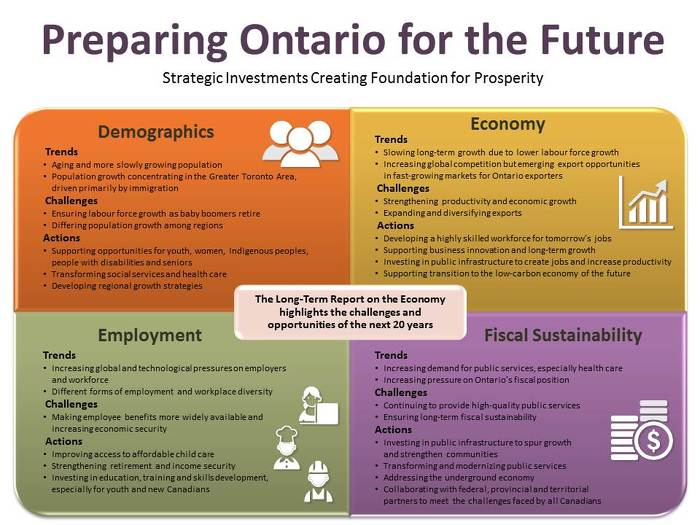 Preparing Ontario for the Future: Strategic Investments Creating Foundation for Prosperity