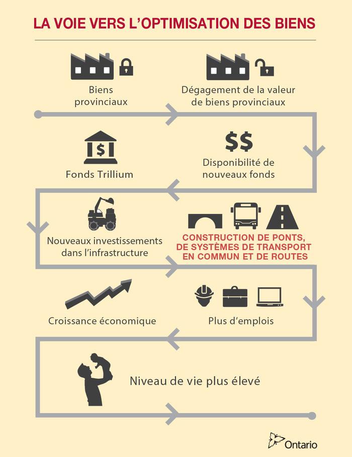 La voie vers l'optimisation des biens