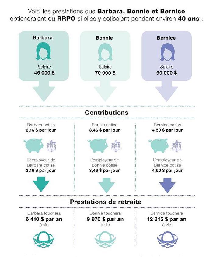 Régime de retraite de la province de l'Ontario