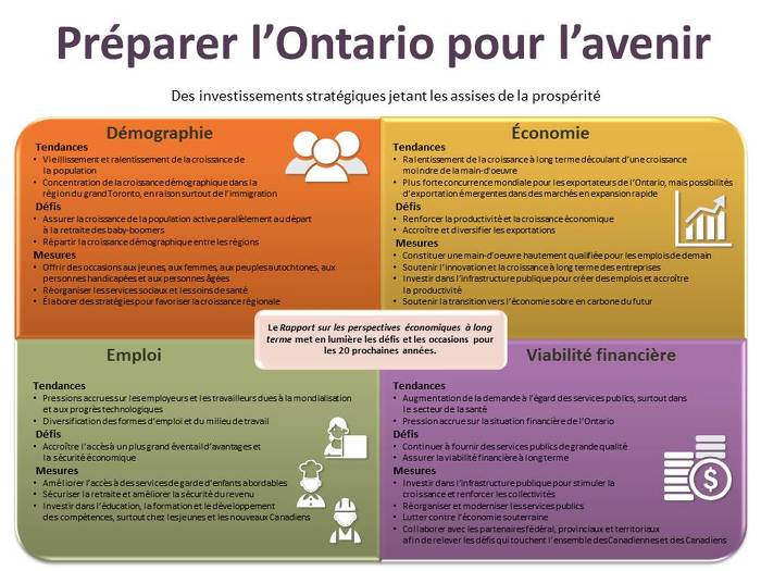 Préparer l'Ontario pour l'avenir