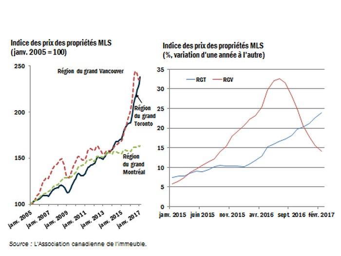 Indice des prix des propriétés MLS