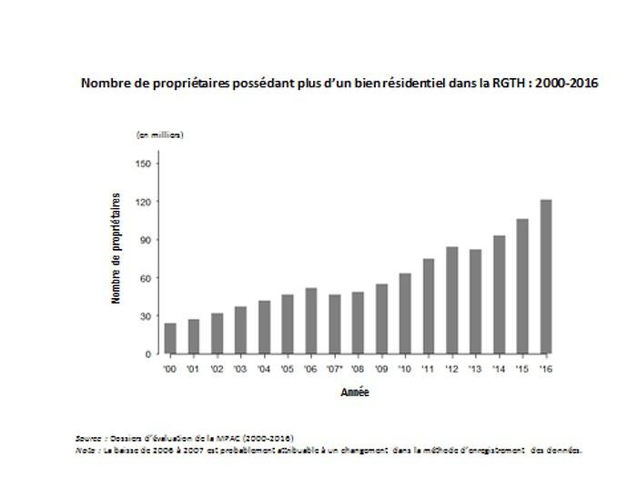 Nombre de propriétaires possèdant plus d'un bien résidentiel dans la RGTH : 2000-2016