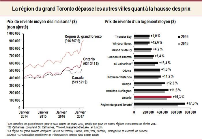 La région du grand Toronto dépasse les autres villes quant à la hausse des prix