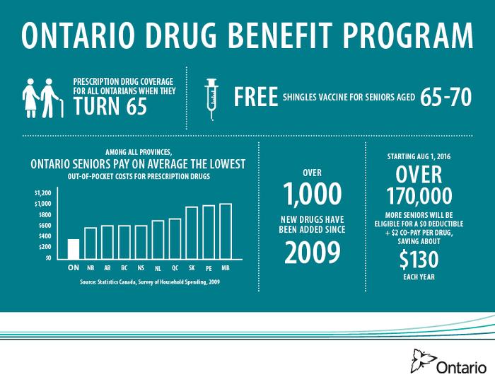 Ontario Drug Benefit Program Infographic