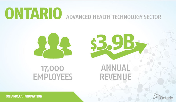 Ontario Advanced Health Technology Sector