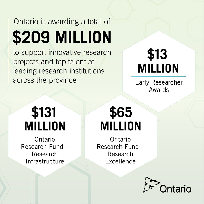 Ontario Investing Over $200 Million in Research Funding