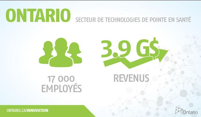 Ontario secteur de technologies de point en santé