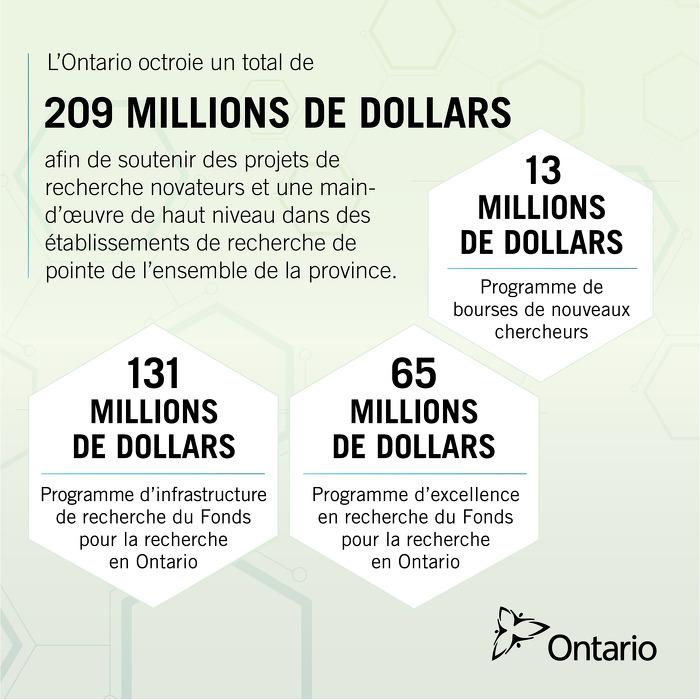 L'Ontario investit plus de 200 millions de dollars en financement de la recherche