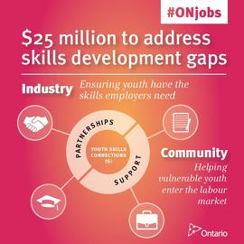 Fostering Talent and Skills for the New Economy Image: Infographic of $25 million job investment to address skills development gaps