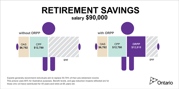 Premier Releases Details of Ontario Retirement Pension Plan