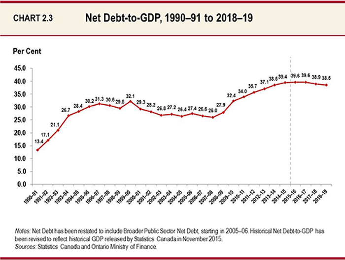 Chart 2.3 Net Debt-to-GDP, 1990-91 to 2018-19 - This line chart shows Ontario's net debt-to-GDP from 1990-91 to 2018-19. The net debt-to-GDP ratio is projected to peak at 39.6 per cent for 2015-16 before levelling off in 2016-17 and beginning to decline in 2017-18. It is projected to be 39.6 per cent in 2016-17, 38.9 per cent in 2017-18, and 38.5 per cent in 2018-19.