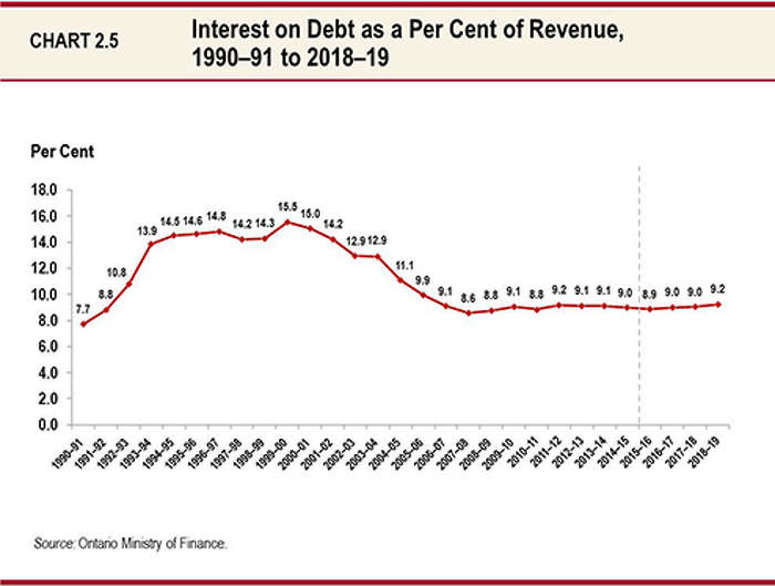 This line chart shows the ratio of Ontario's interest on debt to total revenue from 1990-91 to 2018-19. The ratio has been at various levels between 8.6 per cent and 9.2 per cent since 2006-07. It is projected to be 8.9 per cent in 2015-16; 9.0 per cent in both  2016-17 and 2017-18; and 9.2 per cent in 2018-19.