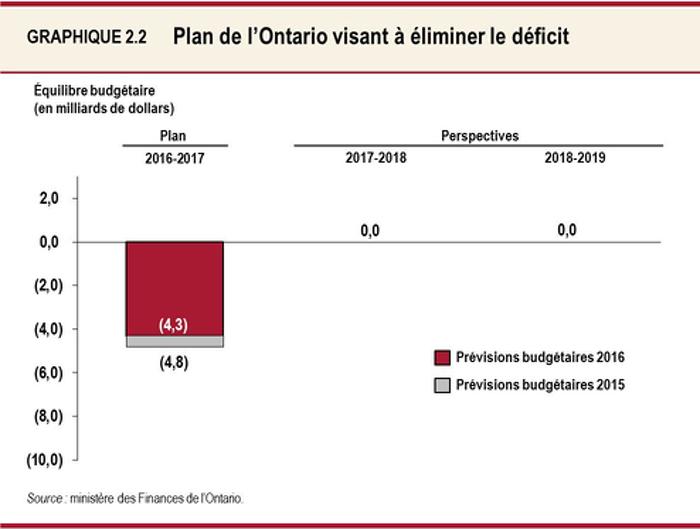 Graphique 2.2 : Plan de l'Ontario visant à éliminer le déficit Ce graphique montre les prévisions pour les perspectives financières de l'Ontario en 2016-2017, 2017-2018 et 2018-2019. Le déficit de l'Ontario devrait se chiffrer à 4,3 milliards de dollars en 2016-2017. Cette estimation se compare au montant prévu de 4,8 milliards de dollars pour cet exercice dans le budget de 2015. L'Ontario devrait équilibrer le budget en 2017-2018 et en 2018-2019.