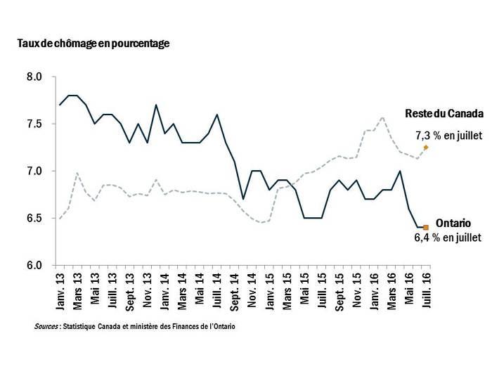 Graphique : Taux de chômage en pourcentage Ce graphique linéaire illustre le taux de chômage en Ontario entre janvier 2013 et juillet 2016 et le compare au taux dans le reste du Canada