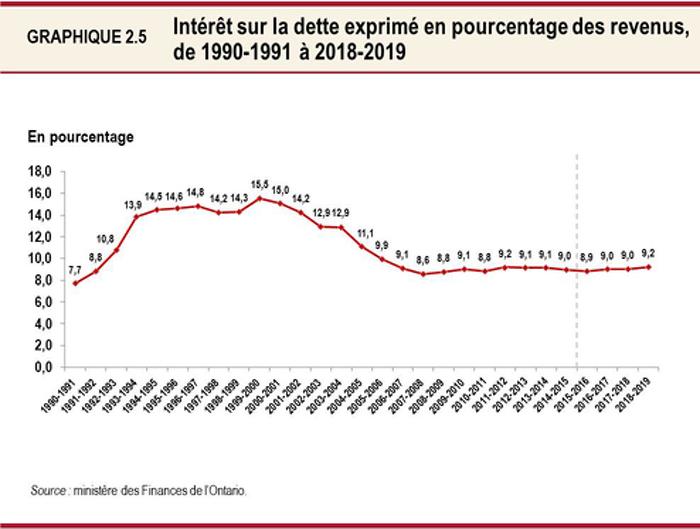 Graphique 2.5 : Intérêt sur la dette exprimé en pourcentage des revenus, de 1990-1991 à 2018-2019 Ce graphique linéaire montre le ratio de l'intérêt sur la dette de l'Ontario par rapport au revenu total entre 1990-1991 et 2018-2019. Ce ratio a oscillé entre 8,6 % et 9,2 % depuis 2006-2007. On s'attend à ce qu'il situe à 8,9 % en 2015-2016, à 9,0 % en 2016-2017 et 2017-2018, puis à 9,2 % en 2018-2019.