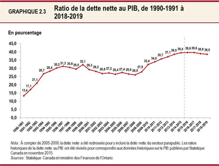 Graphique 2.3 : Ratio de la dette nette au PIB, de 1990-1991 à 2018-2019 Ce graphique linéaire illustre le rapport entre la dette nette et le PIB de l'Ontario de 1990-1991 à 2018-2019. Le ratio de la dette nette au PIB devrait atteindre un sommet de 39,6 % en 2015-2016, se stabiliser en 2016-2017, pour ensuite commencer à diminuer en 2017-2018. On prévoit qu'il atteindra 39,6 % en 2016-2017, 38,9 % en 2017-2018 et 38,5 % en 2018-2019.