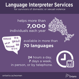 Language Interpreter Services for survivors of domestic or sexual violence helps more than 7,000 individuals each year in communities across Ontario and is available in more than 70 languages, 24 hours a day, seven days a week, in person, or by telephone.
